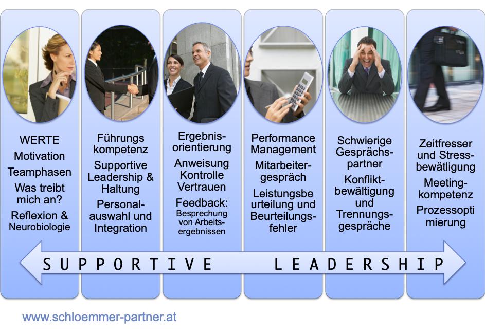 Führungskräftelehrgang